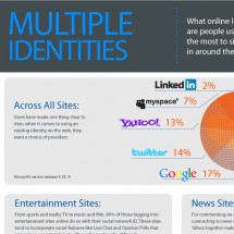 Which Identities Are We Using to Sign in Around the Web? Infographic