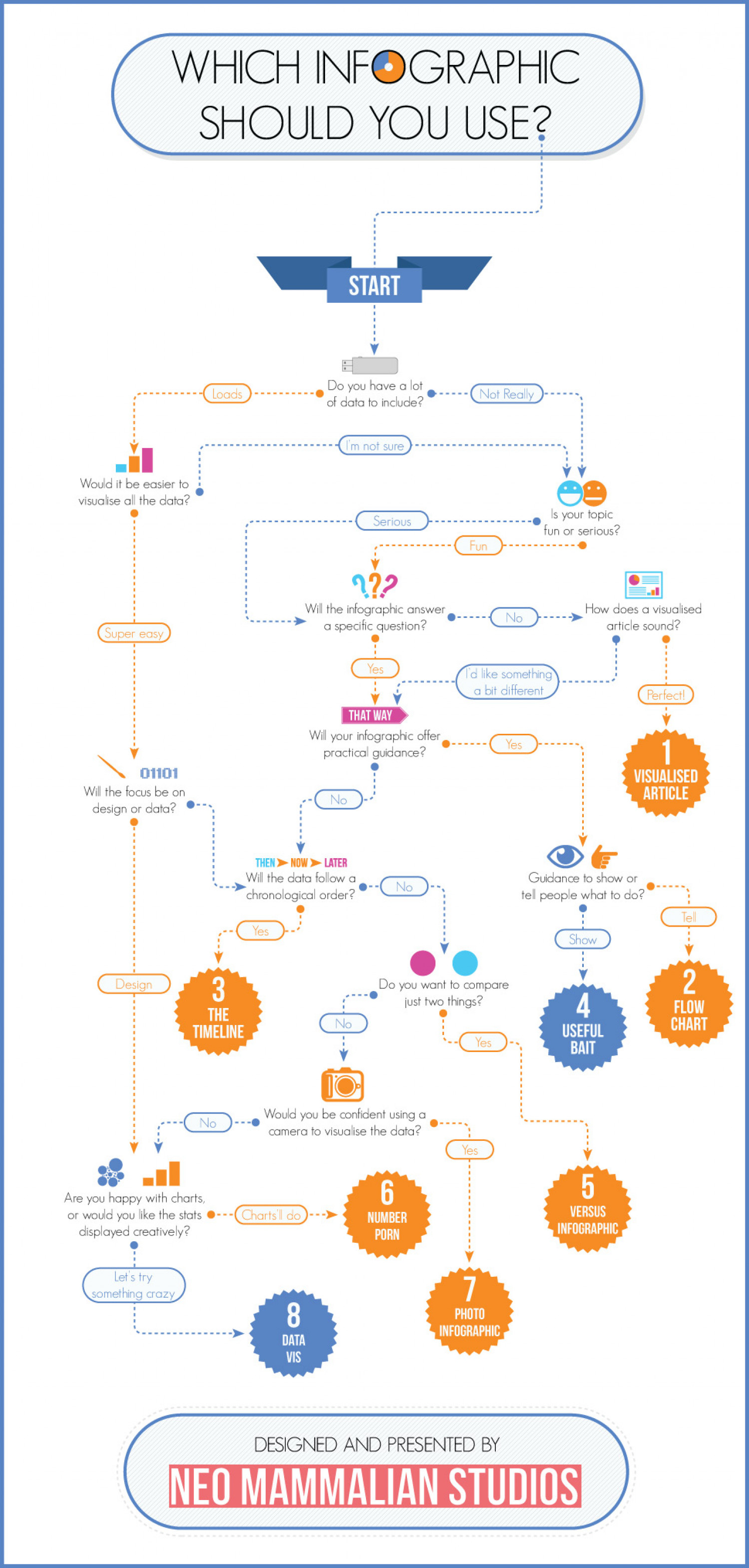 Which infographic should you use? [Flowchart] Infographic