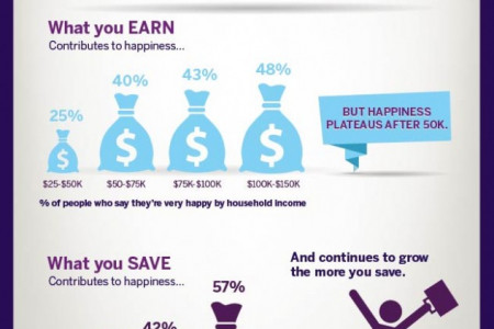 Which is Better – High Salary or High Savings? Infographic
