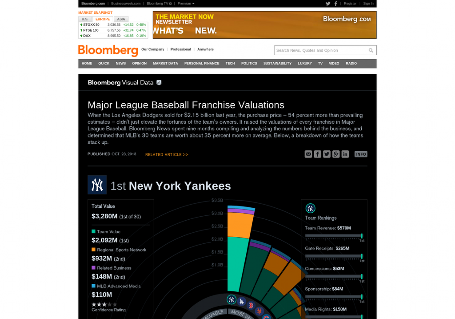 Which Major League Baseball Team is worth the most? Infographic