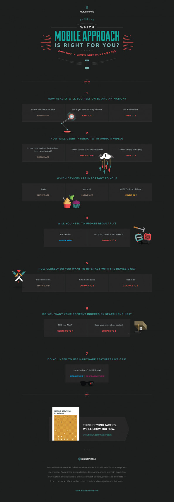 Which Mobile Approach Is Right For You? Infographic