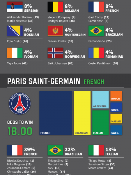 Which Nationality Wins the Champions League  Infographic