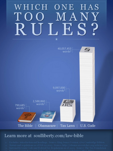 Which One Has Too Many Rules? Infographic