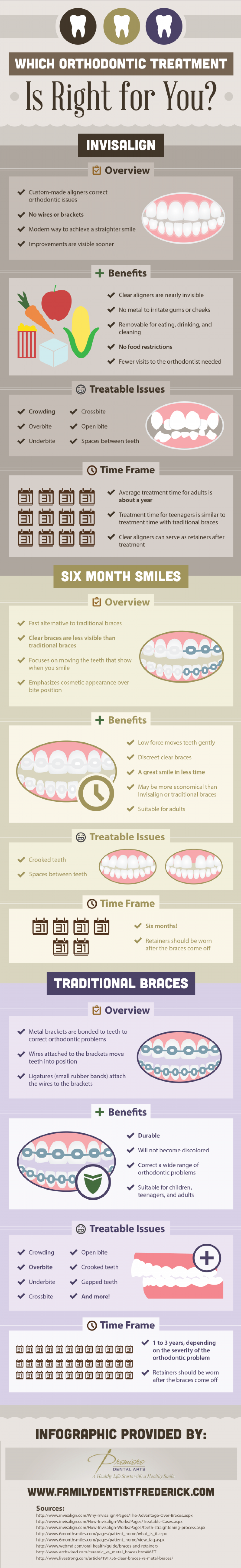 Which Orthodontic Treatment Is Right for You? Infographic