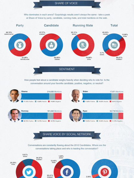 Which Political Party Runs Social Now? Infographic