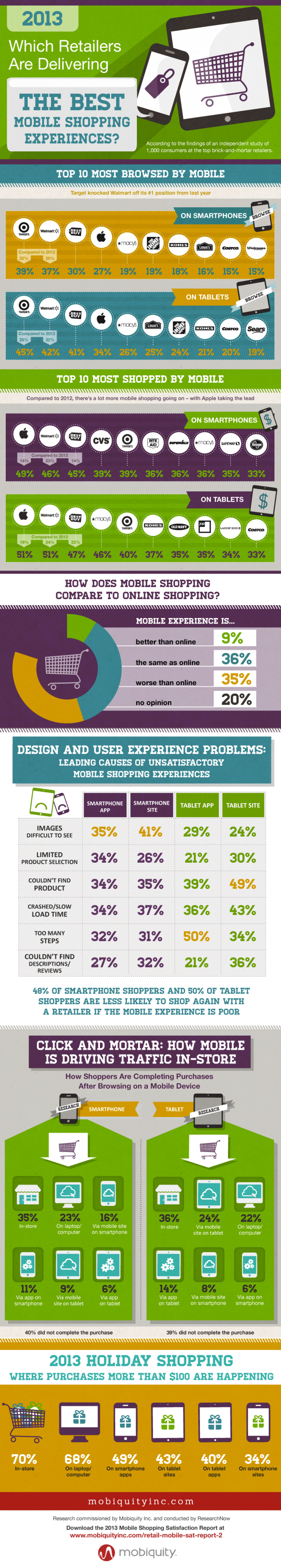 Which Retailers are Delivering the Best Mobile Shopping Experiences? Infographic