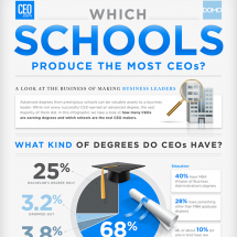 Which Schools Produce The Most CEOs?  Infographic