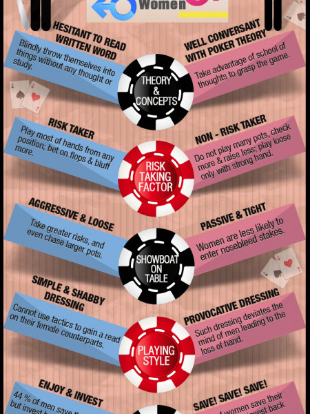 Which Sex is Better in Poker Infographic