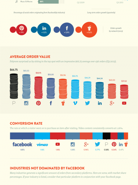 Which Social Media Platforms Drive the Most Sales?  Infographic