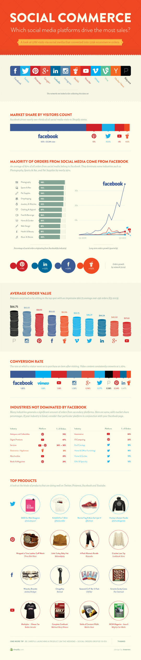 Which Social Media Platforms Drive the Most Sales?