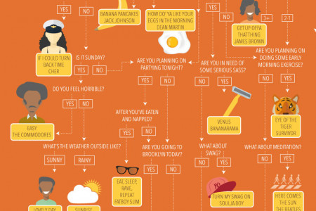 Which Song Should You Wake Up To In The Morning Infographic