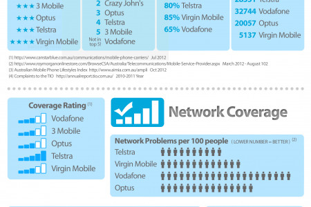 Which Telco Network Coverage and Customer Service is the best Infographic