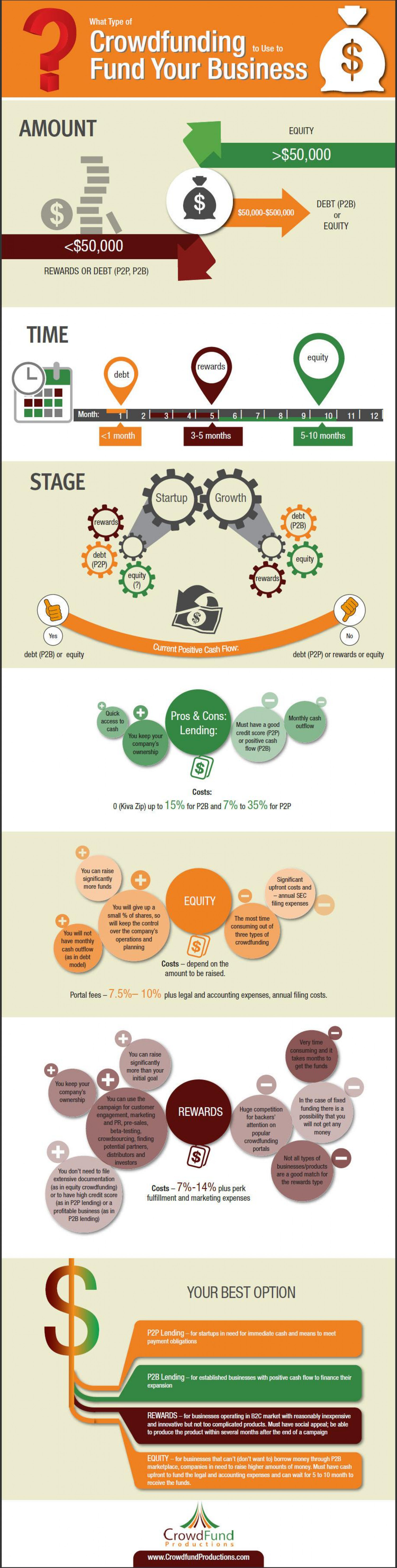 Which Type of Crowdfunding to Use to Fund Your Business Infographic