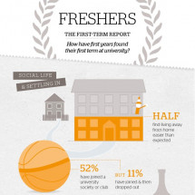 Which? University - Freshers First Half Term Report Infographic