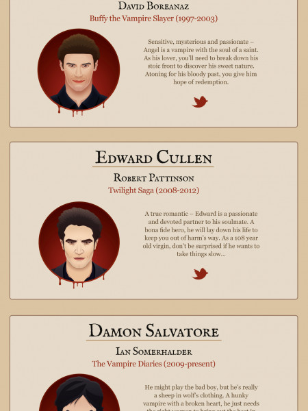 Which Vampire is your perfect match? [Interactive] Infographic