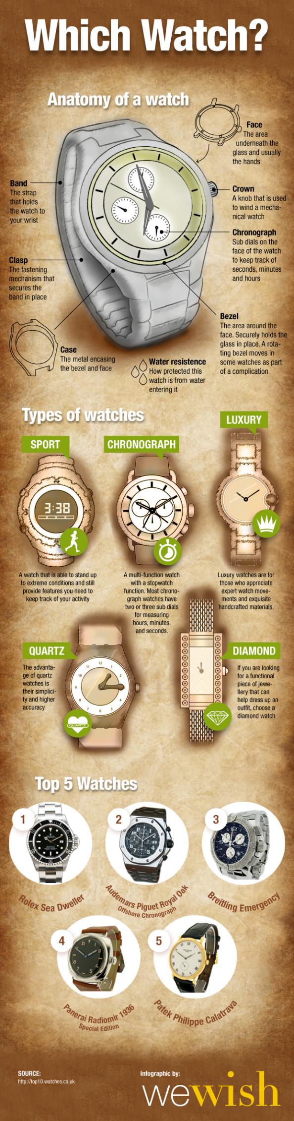 Which Watch? Infographic