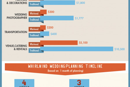 Whirlwind Weddings Infographic