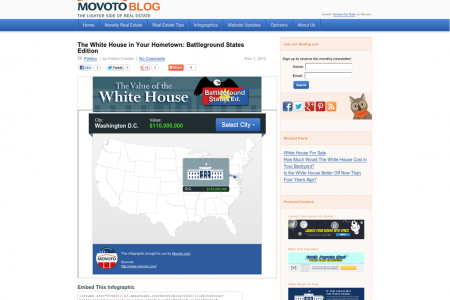 White House for Sale? Battleground State Edition Infographic