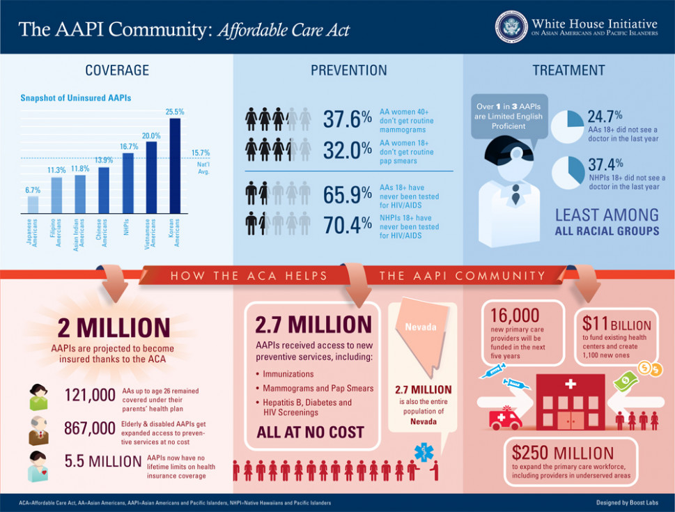 White House Initiative AAPI: Affordable Care Act Infographic
