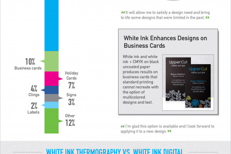 White Ink Printing: A Digital Revolution Infographic