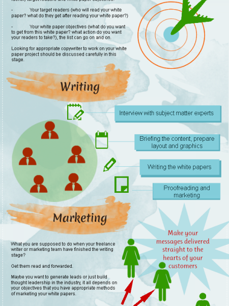 White Paper Creation Infographic