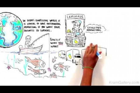 Whiteboard Animation: Easy Effective Marketing Infographic