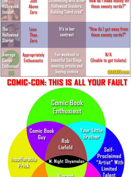 Who Actually Goes to Comic-Con  Infographic
