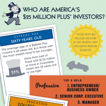 Who are America's $25 Million Plus Investors? Infographic