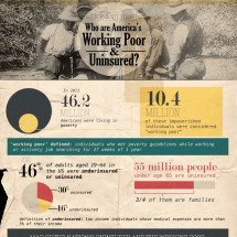 Who Are America's Working Poor & Uninsured? Infographic