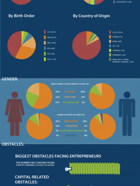 Who Are Entrepreneurs? Infographic