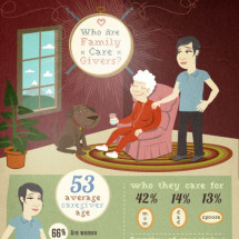 Who Are Family Caregivers? Infographic