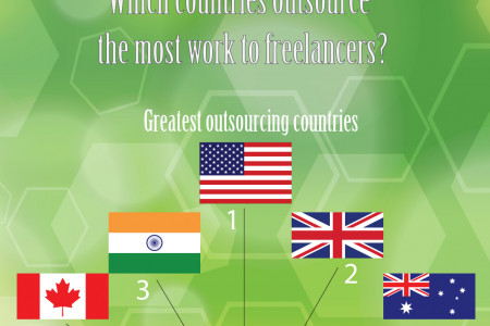 Who are freelancers? Infographic