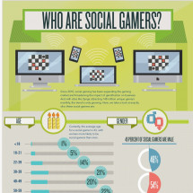 Who Are Social Gamers? Infographic