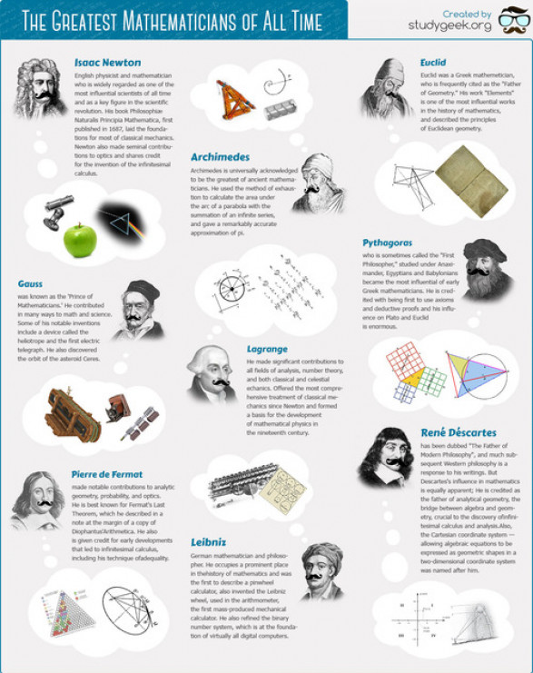 Who Are The Greatest Mathematicians Of All Times?