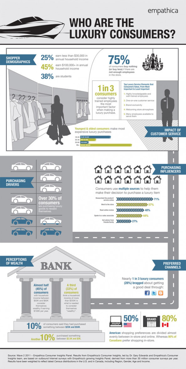 Who are the Luxury Consumers? Infographic