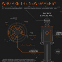 Who Are The New Gamers? Infographic