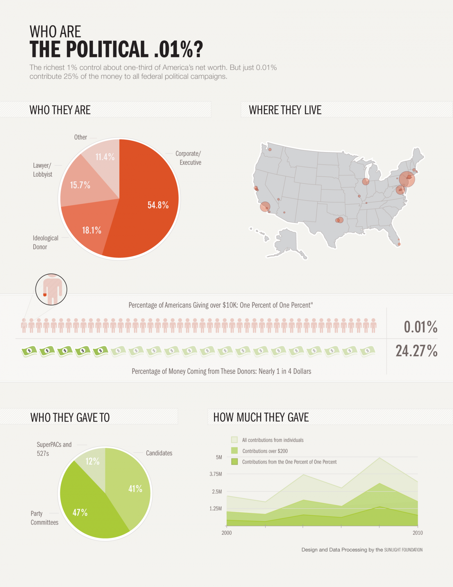 Who Are the Political .01% Infographic