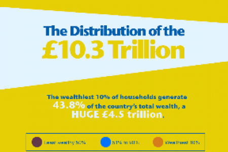 Who are the Wealthiest People in Great Britain Infographic