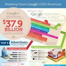 Who Buys All Those Google Ads? Infographic