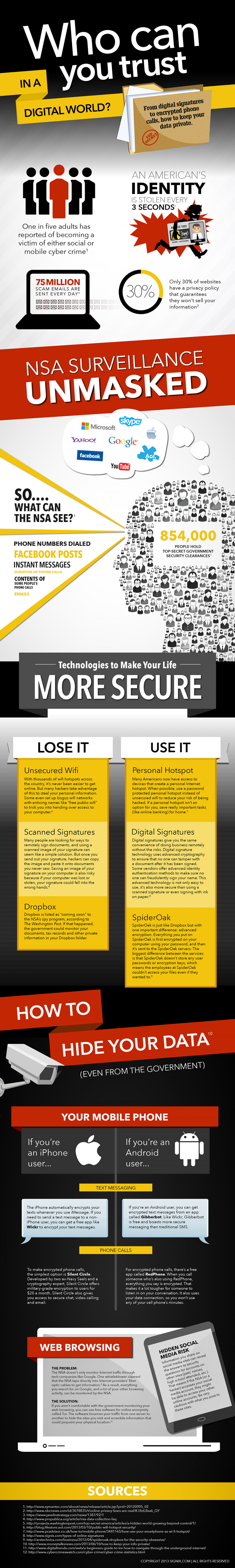 Who Can You Trust in a Digital World: From Digital Signatures to Encrypted Phone Calls, How to Keep Your Data Private Infographic