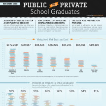 Who Earns More: Public vs Private School Graduates Infographic