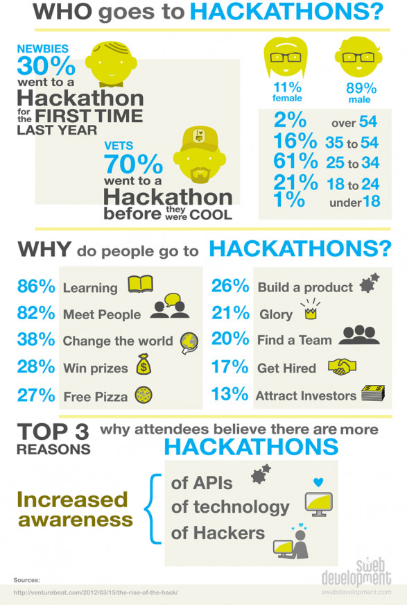 Who Goes to Hackathons?
