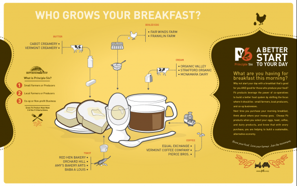 Who Grows your Breakfast?
