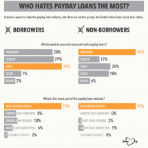 Who Hates Payday Loans the Most Infographic