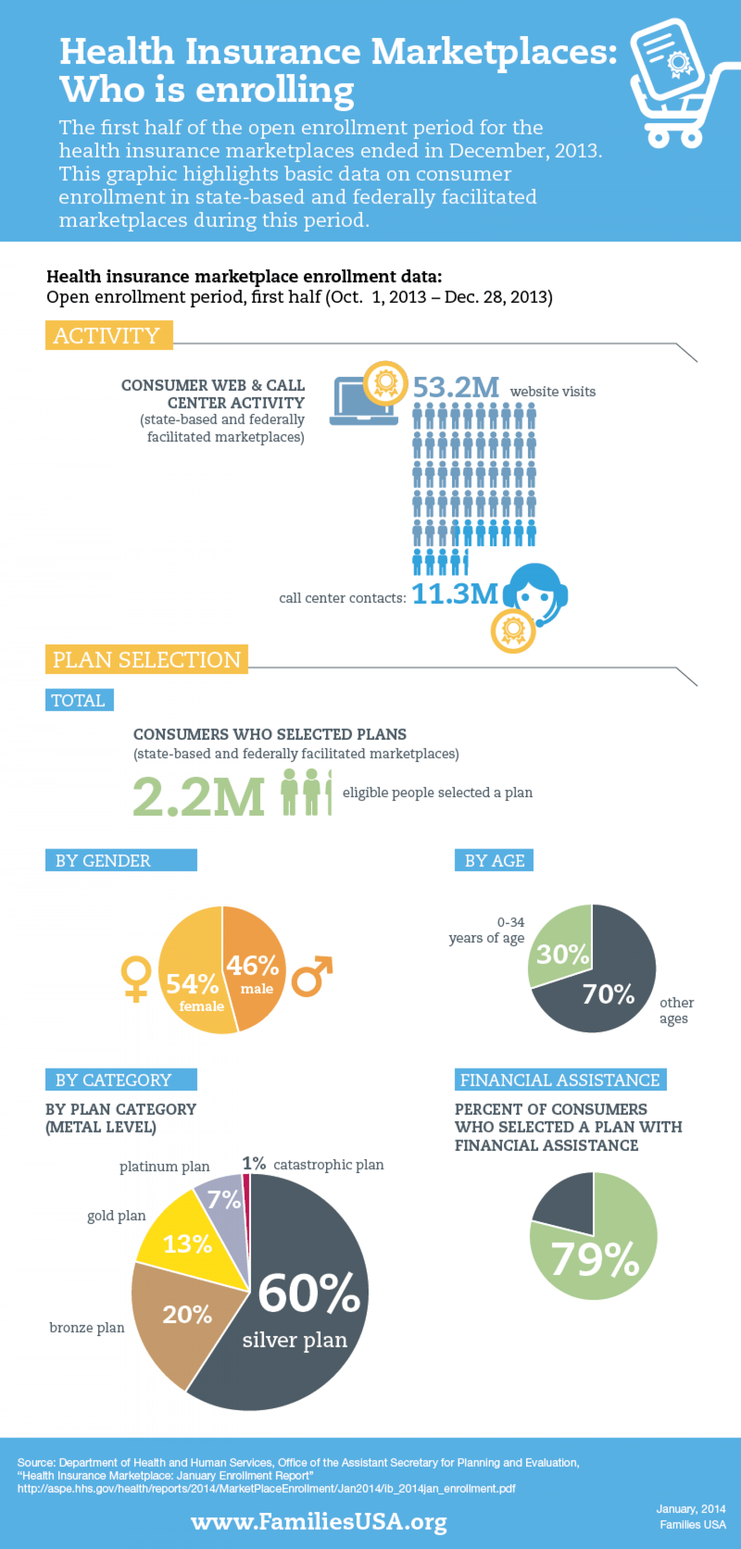 Who is enrolling in the health insurance marketplaces? Infographic