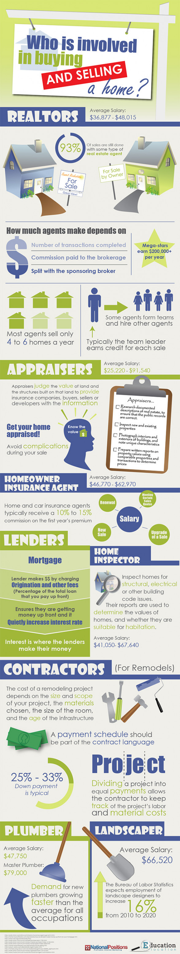 Who is involved in buying a house?