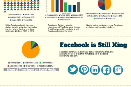 Who is King of the Social Media Kingdom Infographic