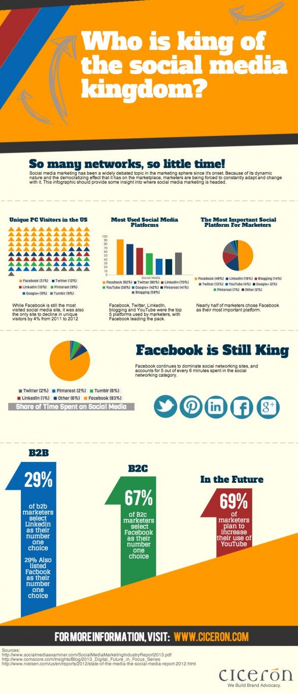 Who is King of the Social Media Kingdom