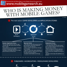 Who is making money with mobile games? Infographic