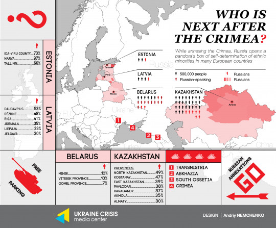 Who is Next After The Crimea?
